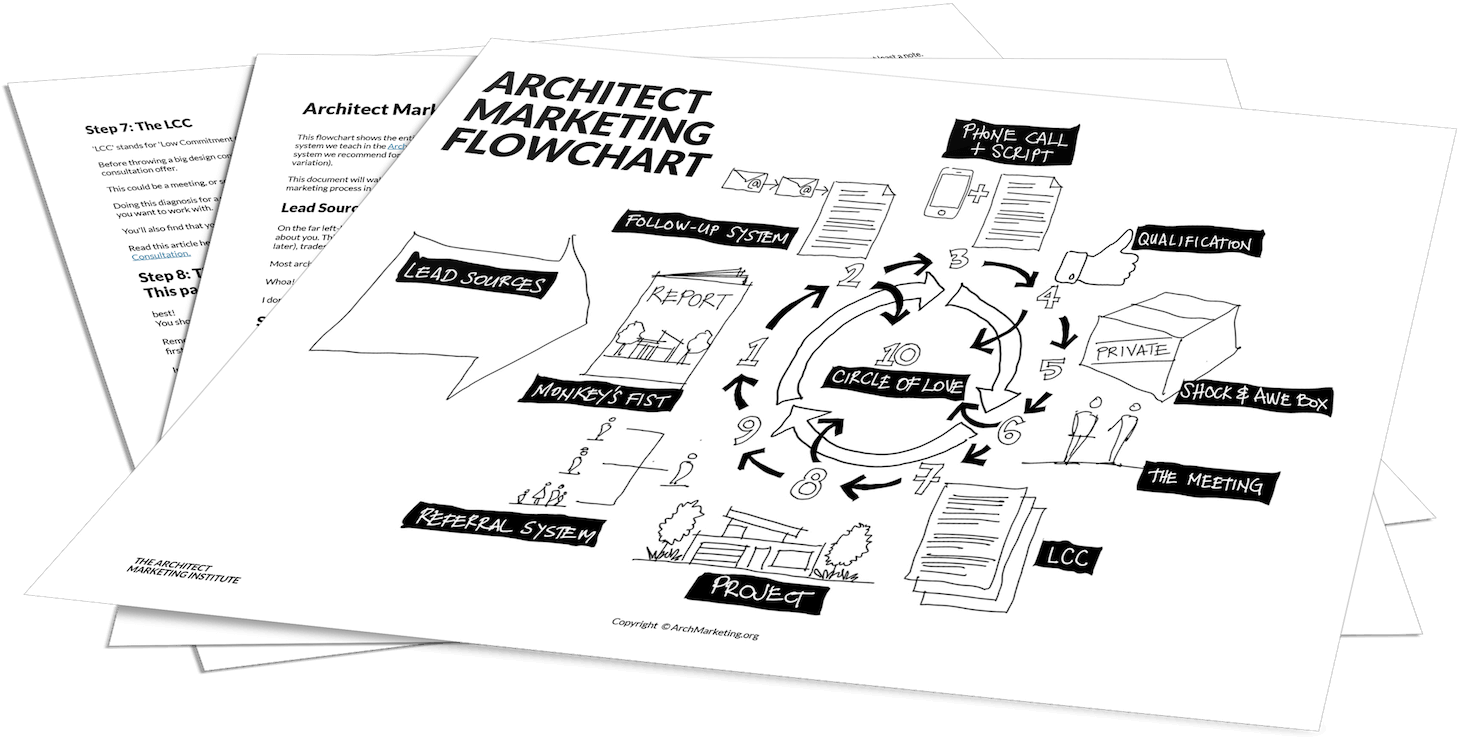 Marketing flowchart for architecture firm owners click the download now button for instant access ccuart Choice Image